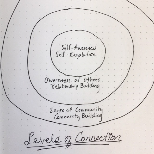 levels of connection and care